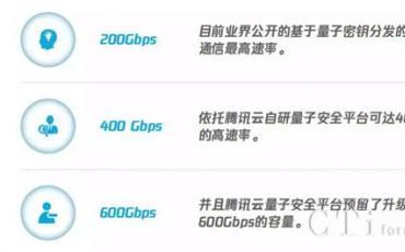 腾讯云成首家支持400Gbps加密业务和量子通信共纤混传云厂商