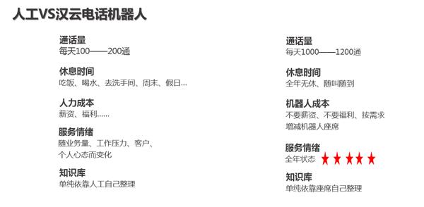汉云通信:智能电话机器人代替人工做电销,每天电话1200通