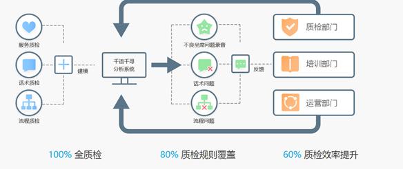 普强信息金融新生态智能语音解决方案