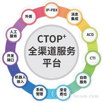 上海业奥呼叫中心政府行业解决方案
