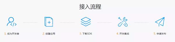 捷通华声灵云开放平台亮相CSDN大会
