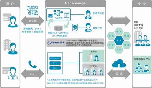 技术支持 24小时客户服务(电话,在线,智能机器人,社交媒体,短信,电子