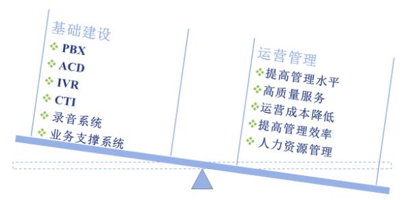 七星蓝图呼叫中心运营管理系统解决方案