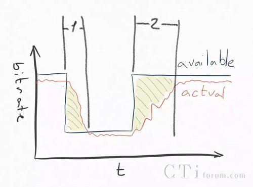 WebRTC vs  Zoom 之外:WebRTC 的弱网模拟测试- 国内- CTI论坛-中国领先