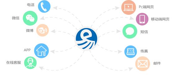 网讯兆通呼叫易全渠道呼叫中心解决方案