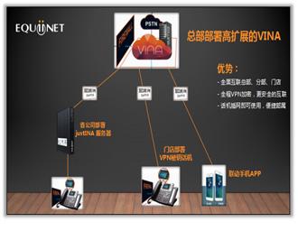 Equiinet解决方案--完美应对通讯市场涌现的各类需求