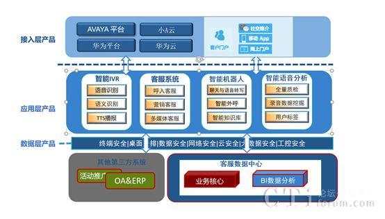 匡衡软件智能型联络中心解决方案简介