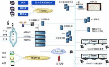 北京强讯打造公安新一代接处警调度指挥系统