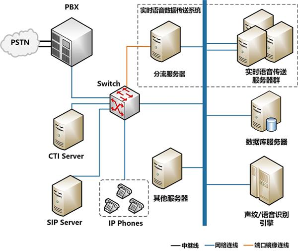友邻通讯实时语音数据传送系统