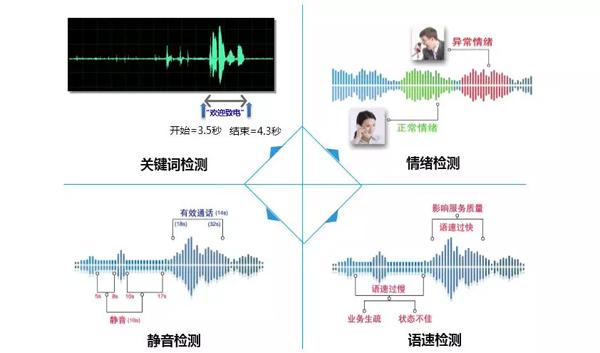 捷通华声灵云智能语音分析系统重磅升级