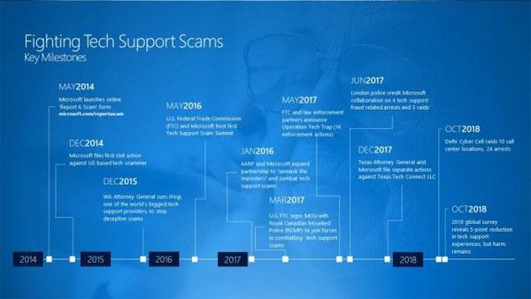 微软与新德里警方合作打击从事技术支持骗局呼叫中心