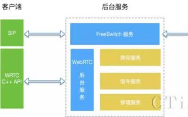 WebRTC实时音视频通话之语音通话设计与实践