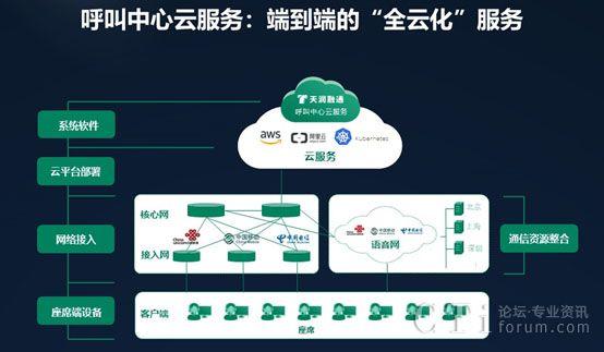 天润融通CTI-Cloud呼叫中心云平台