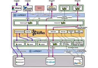 为什么说Monasca和OpenStack Kolla是监控最佳组合?