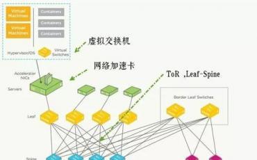 拥抱IPv6技术 通往下一代网络