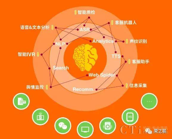 荣之联AI Brain
