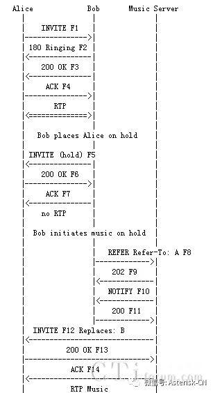 最常用的18个SIP呼叫业务流程详解-音乐等待(MoH)