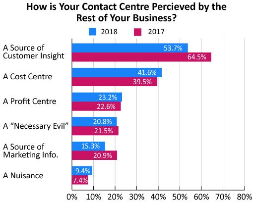 如何改善联络中心的内部沟通?