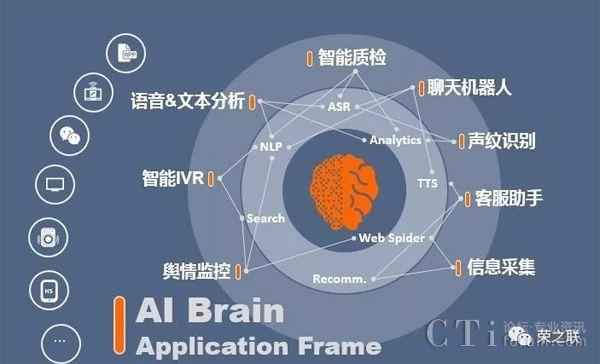 荣之联亮相2019中国呼叫中心大会 助力智能通信生态建设