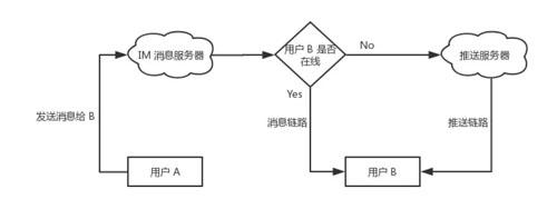 【融云分析】 IM 即时通讯之链路保活