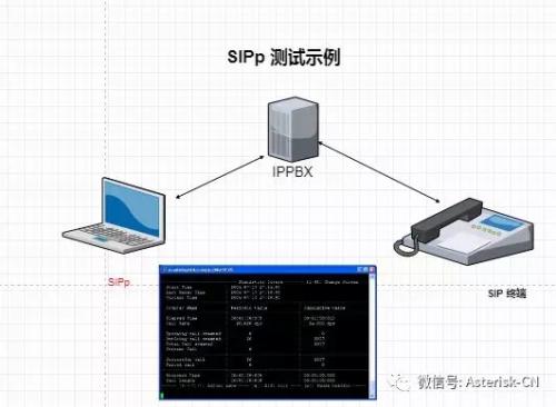完整SIPp测试环境下各种SIP场景测试和配置文件- 国内- CTI论坛
