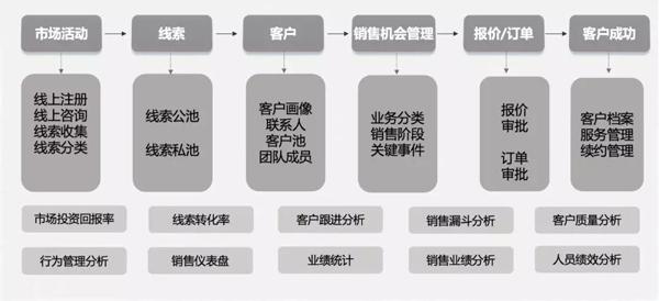 销售易×石墨文档丨CRM助力云端办公软件企业打稳根基寻求突破