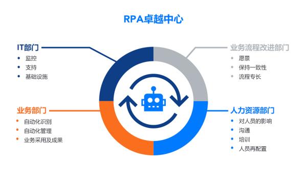 RPA卓越中心:关键角色有哪些?插图