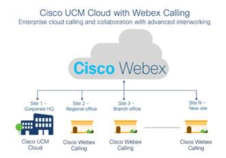 思科推出UCM Cloud―― 您的云之路