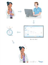 制药企业Biogen通过基于AI的文本分析系统改善客户服务