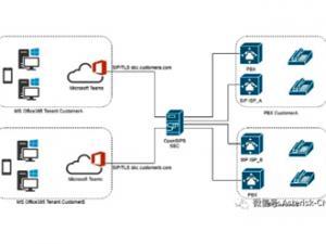 分享-如何通过opensips作为SBC来对接MS Teams