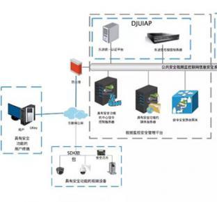 东进公共安全视频监控系统安全...
