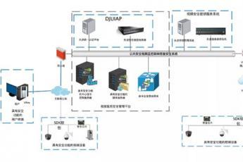 东进公共安全视频监控系统安全解决方案:用科技护航安全