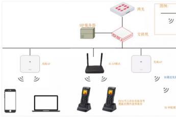 飞音时代:B1+FIP16无线电话基站解决方案