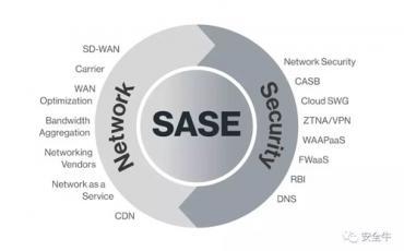 云安全变革性技术:Gartner提出安全访问服务边缘 (SASE)模型