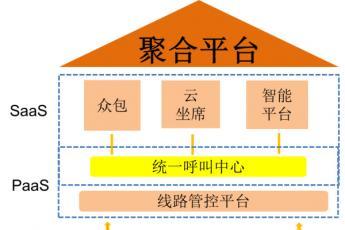 中国东信呼叫中心聚合平台