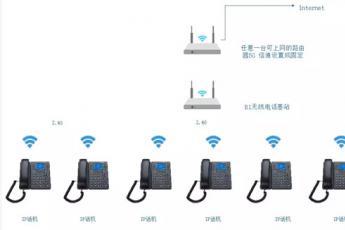 飞音时代B1 VOIP无线电话基站5G转2.4Gwifi方案