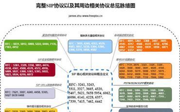 SIP协议规范RFC3261中文分享-13