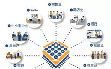 IP通讯如何助力品牌连锁客户,建立企业私有云通讯