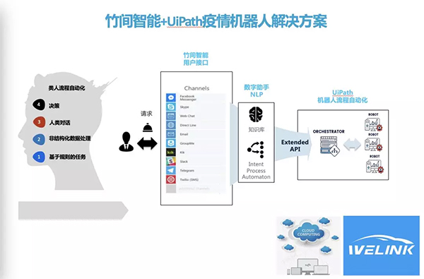 """竹间智能+UiPath,用技术守护生命健康,NLP+RPA投入战""""疫"""""""
