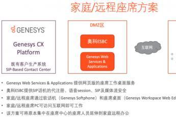Genesys家庭/远程座席解决方案