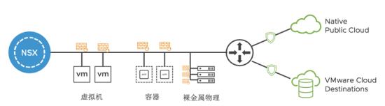 大咖博闻荟 | VMware云化环境安全微分段功能及实现