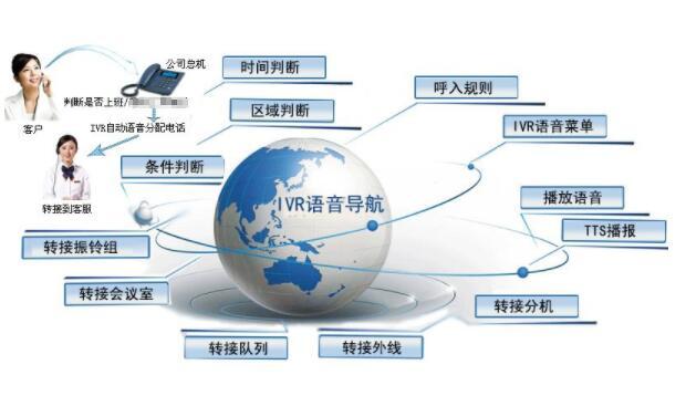 呼叫中心IVR 语音导航
