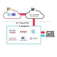 重新定义微软企业统一通信系统的监控管理服务