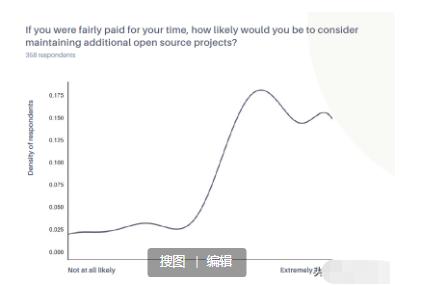 这才是真正的开源软件发展现状