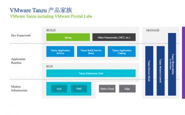 VMware:重新定义多云环境应用现代化之路