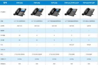 飞音时代FIP1X系列IP话机介绍