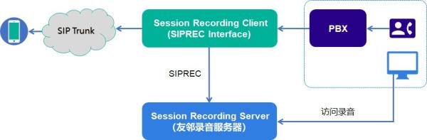 友邻SIPREC录音助力基金客户合规建设