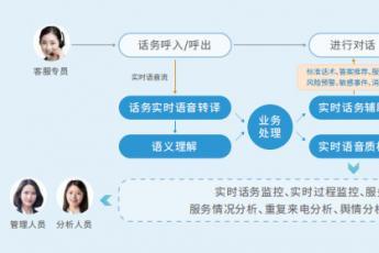 捷通华声灵云智能坐席辅助:实现客服业务技能和效率双提升