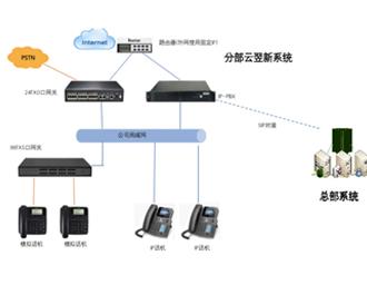 云翌软交换系统电话扩容解决方案