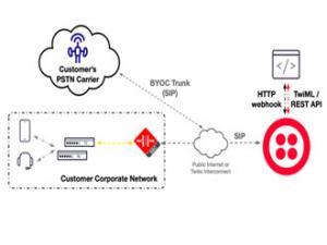 Toku、Zoom联手提升BYOC集成能力
